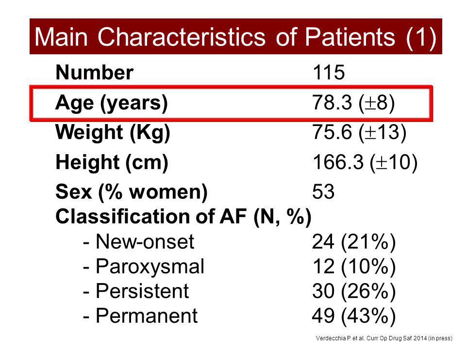 Main Characteristics of Patients (1)