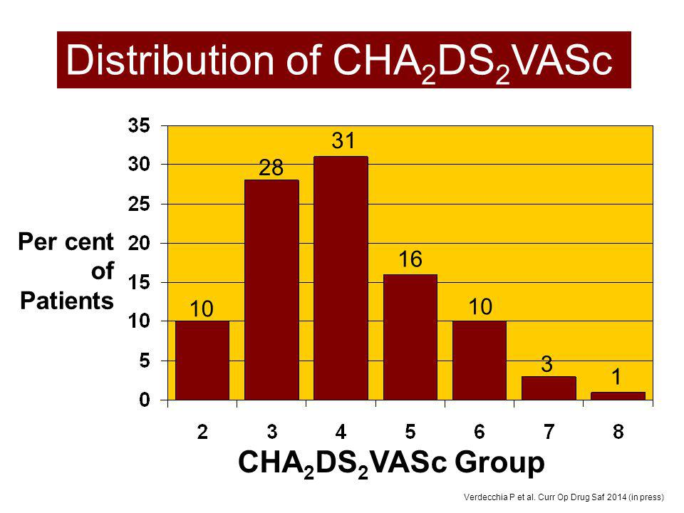 Distribution of CHA2DS2VASc