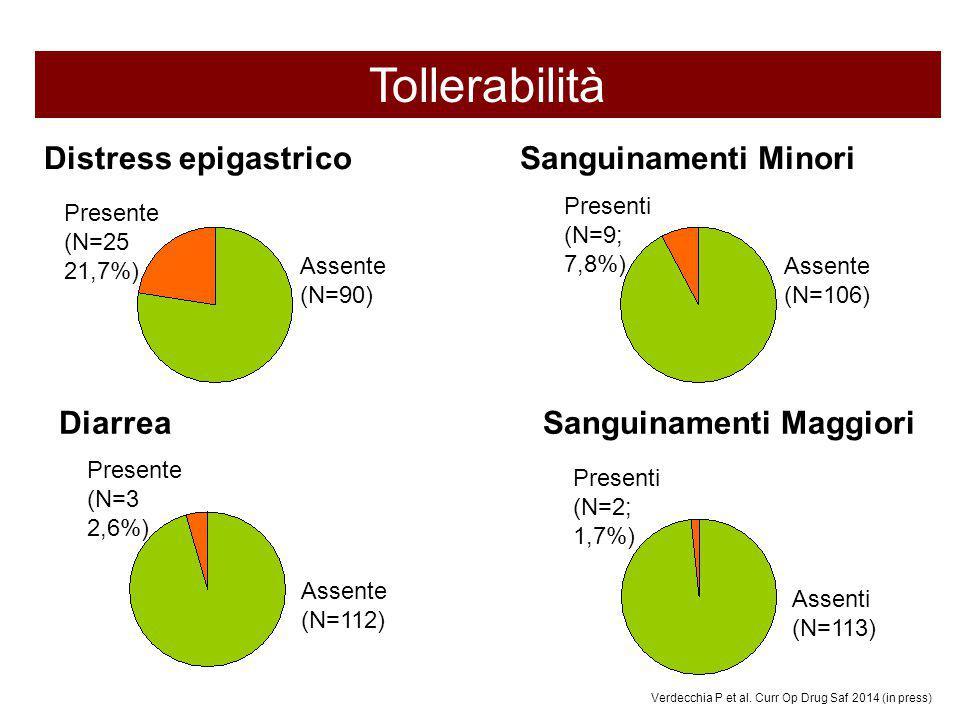 Tollerabilità Distress epigastrico Sanguinamenti Minori Diarrea