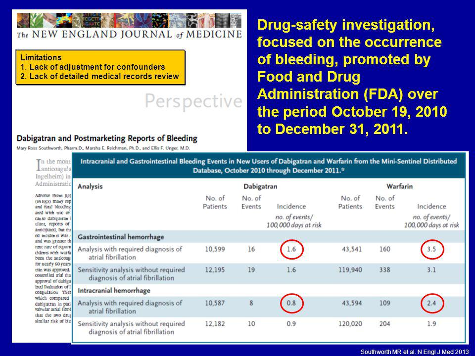 Drug-safety investigation, focused on the occurrence of bleeding, promoted by Food and Drug Administration (FDA) over the period October 19, 2010 to December 31, 2011.