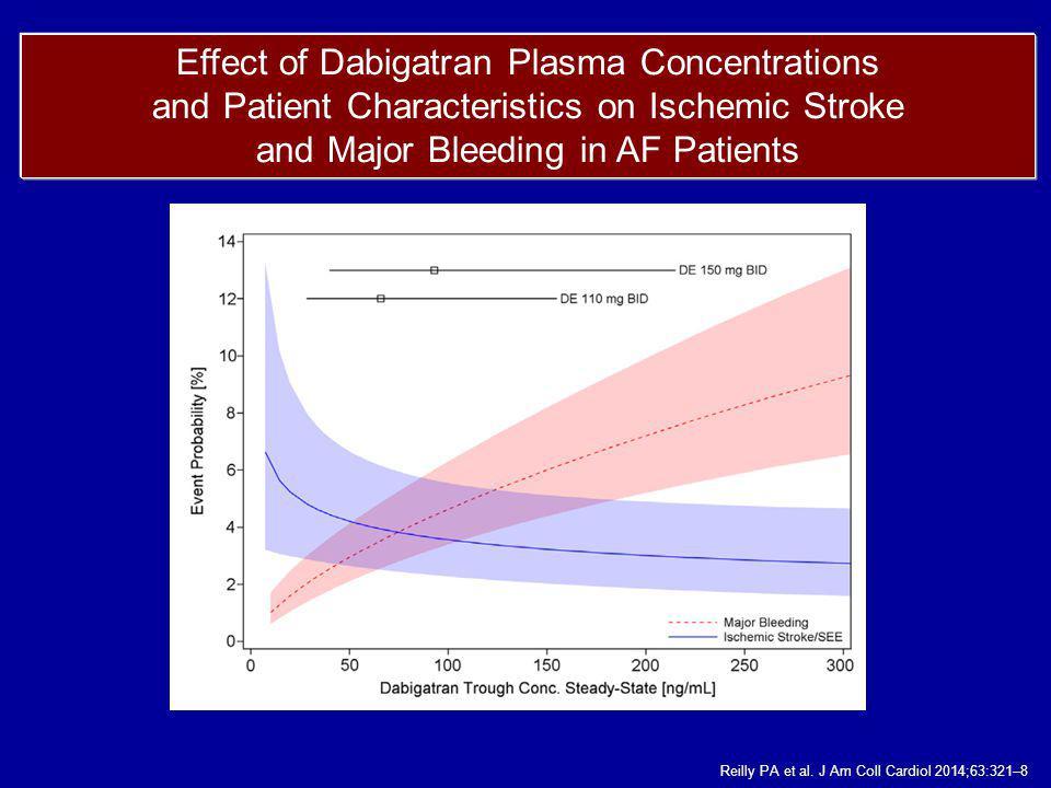 Effect of Dabigatran Plasma Concentrations