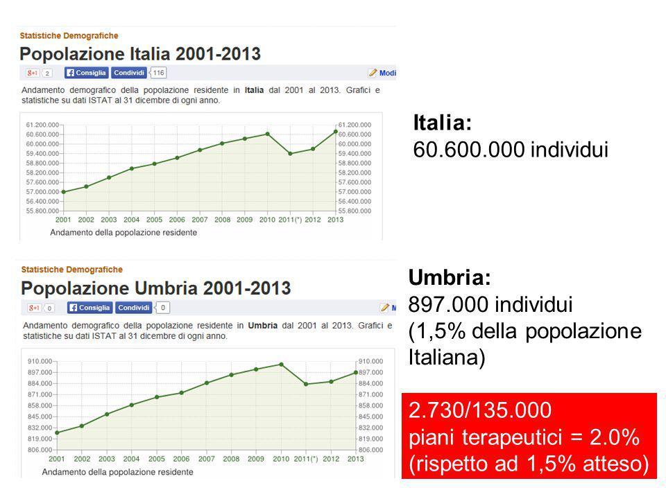 Italia: 60.600.000 individui. Umbria: 897.000 individui. (1,5% della popolazione. Italiana) 2.730/135.000.