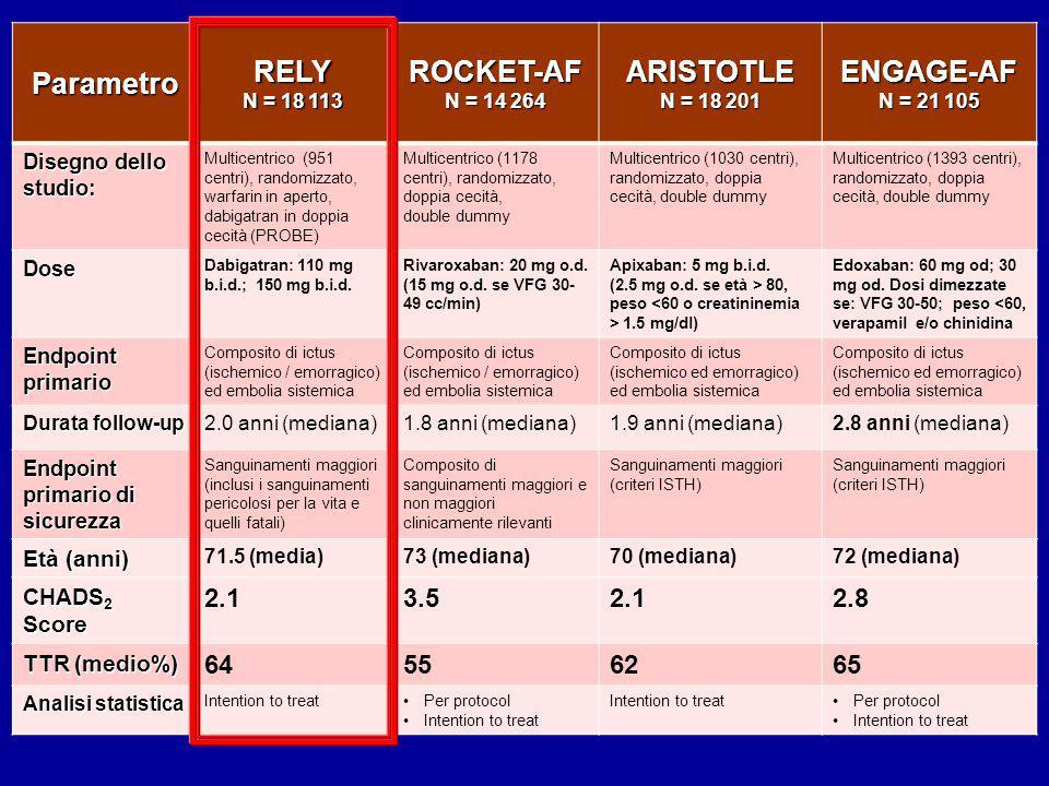 RELY ROCKET-AF ARISTOTLE ENGAGE-AF