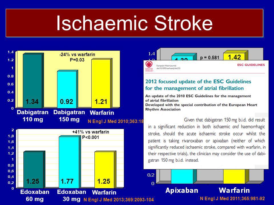 Ischaemic Stroke p = 0.581. 1.32. 1.42. -24% vs warfarin. P=0.03. 1.34. 0.92. 1.21. Dabigatran.