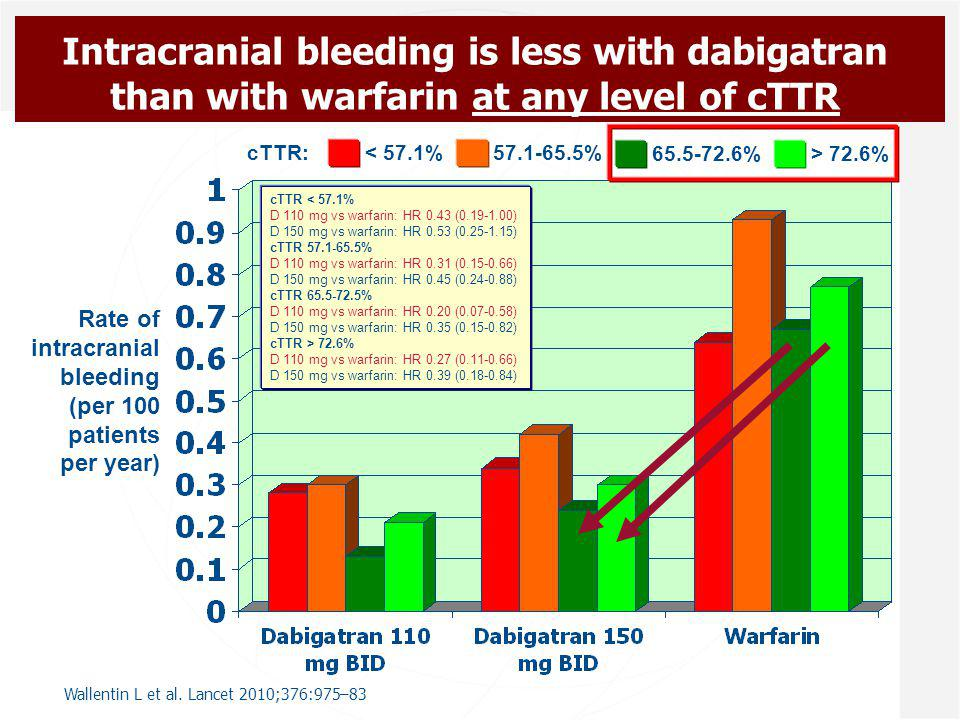 Intracranial bleeding is less with dabigatran than with warfarin at any level of cTTR