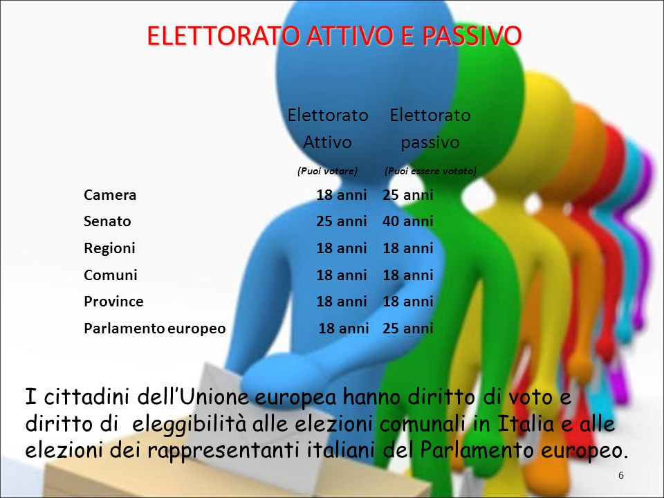 Elettorato passivo e attivo la sua storia ppt scaricare for Cucinare nei vari dialetti italiani