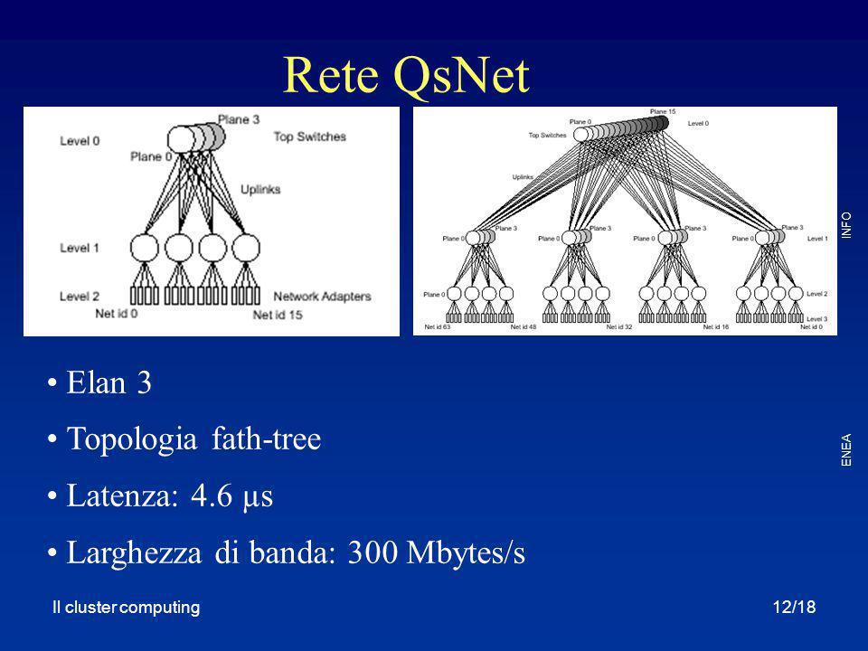 Rete QsNet Elan 3 Topologia fath-tree Latenza: 4.6 µs