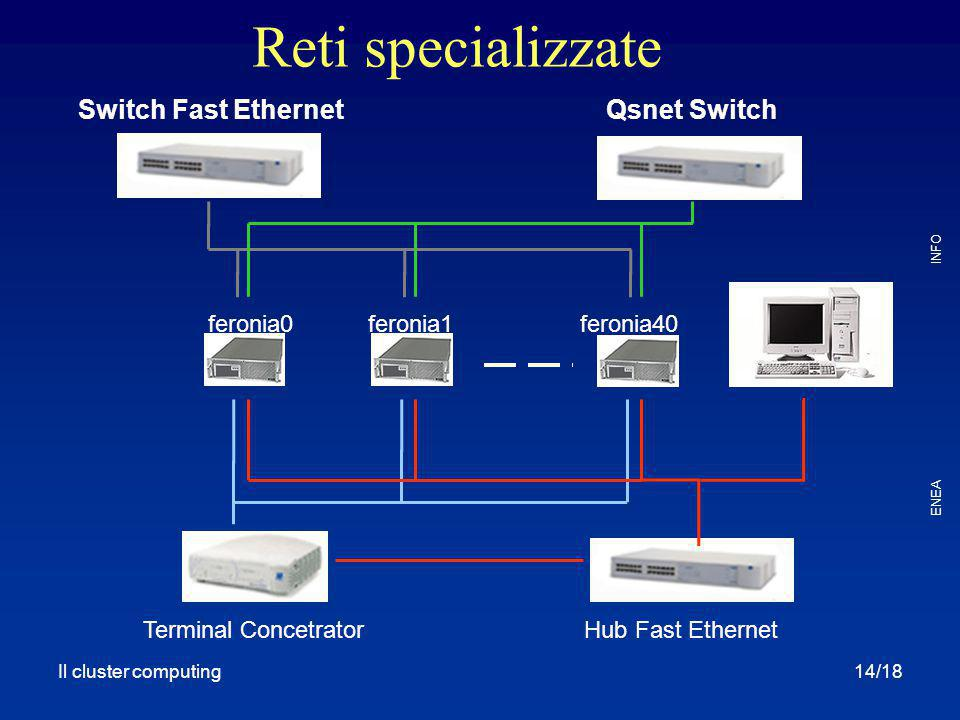 Reti specializzate Switch Fast Ethernet Qsnet Switch feronia0 feronia1