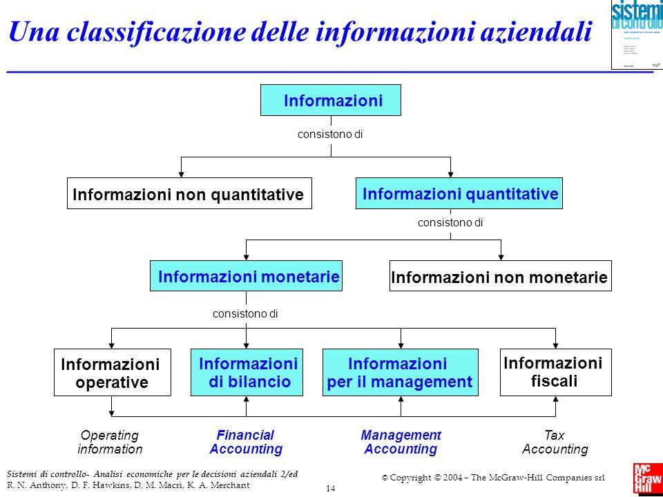 Una classificazione delle informazioni aziendali
