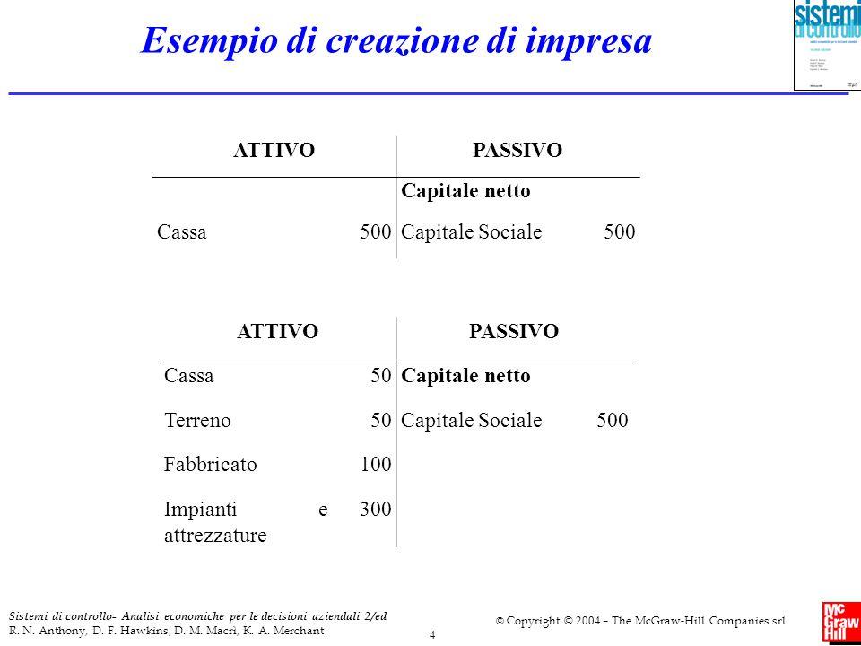 Esempio di creazione di impresa
