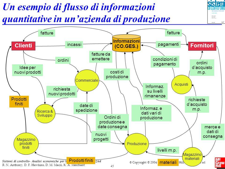 Un esempio di flusso di informazioni quantitative in un'azienda di produzione