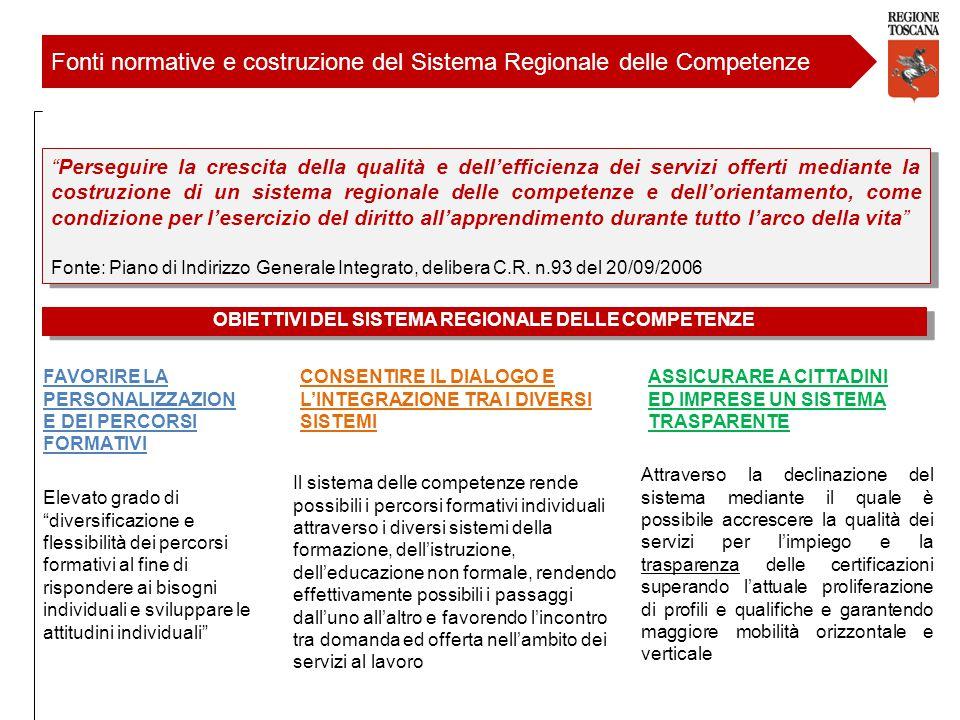OBIETTIVI DEL SISTEMA REGIONALE DELLE COMPETENZE