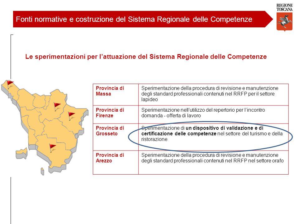 Fonti normative e costruzione del Sistema Regionale delle Competenze