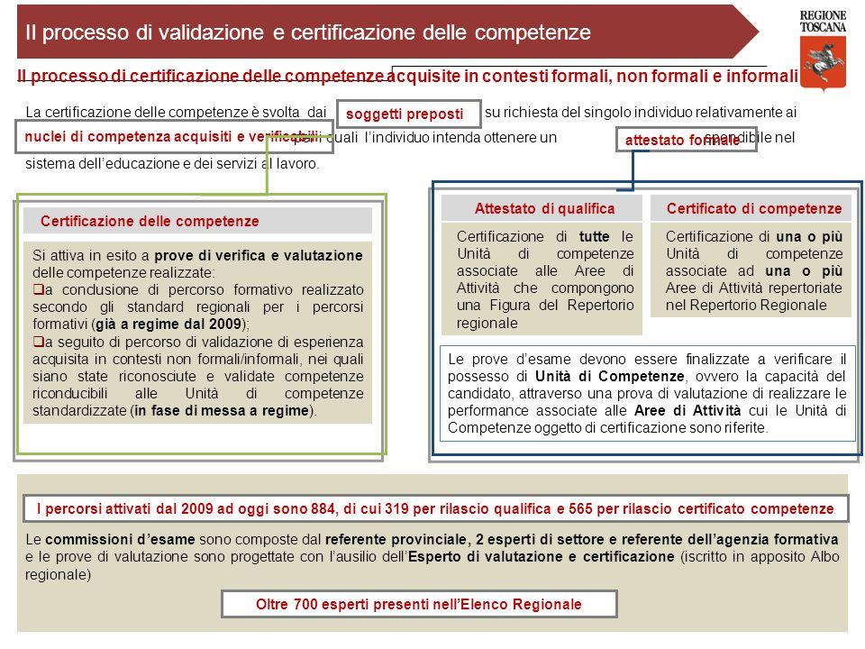 Il processo di validazione e certificazione delle competenze