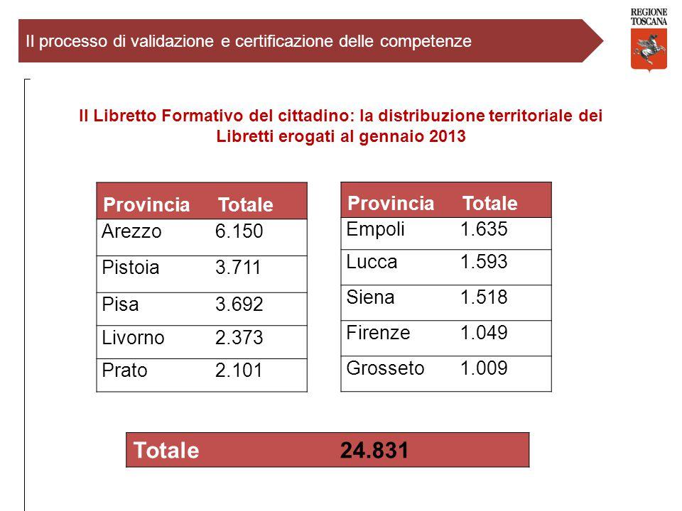 Totale 24.831 Provincia Totale Arezzo 6.150 Pistoia 3.711 Pisa 3.692