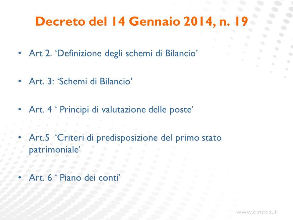 Decreto del 14 Gennaio 2014, n. 19 Art 2. 'Definizione degli schemi di Bilancio' Art. 3: 'Schemi di Bilancio'