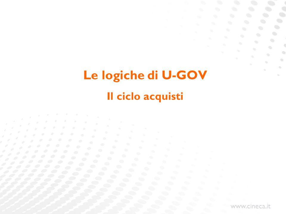 Le logiche di U-GOV Il ciclo acquisti