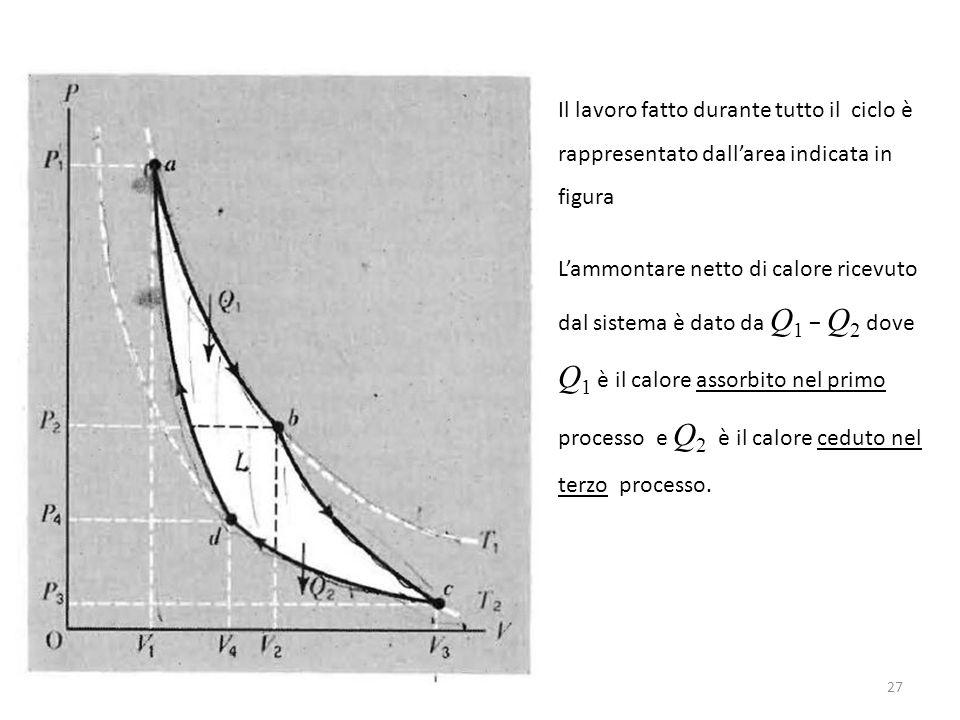 Il lavoro fatto durante tutto il ciclo è rappresentato dall'area indicata in figura