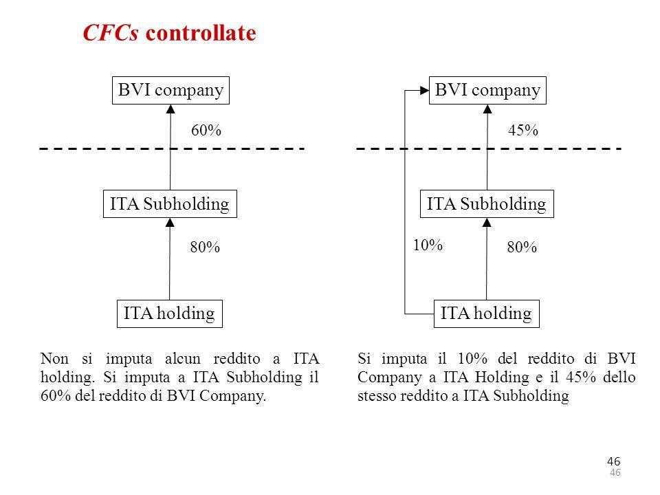 CFCs controllate BVI company BVI company ITA Subholding ITA Subholding