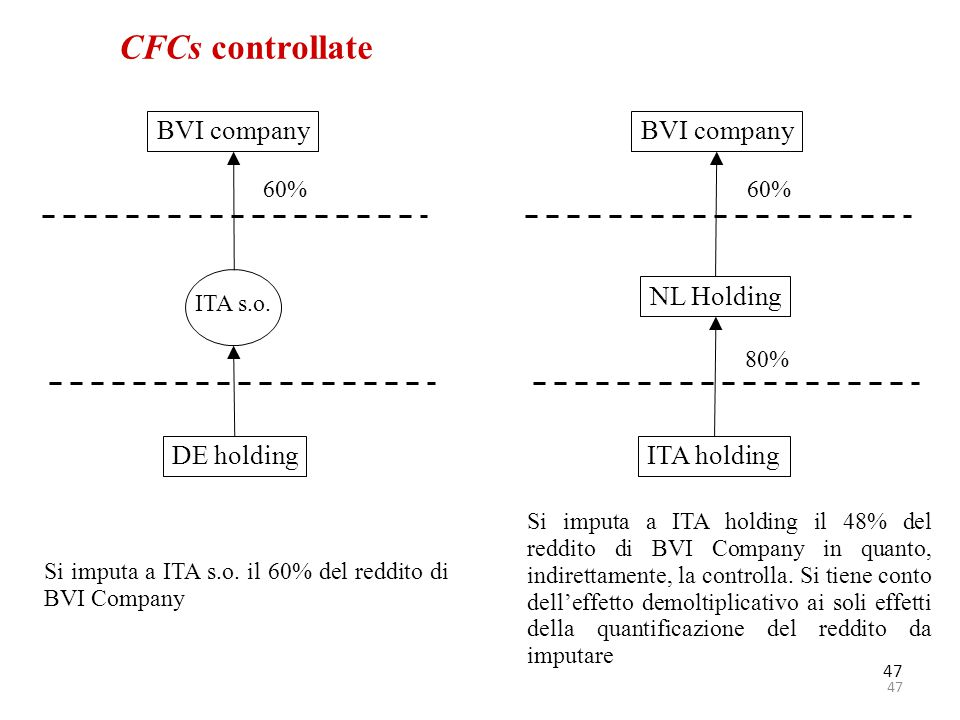 CFCs controllate BVI company BVI company NL Holding DE holding