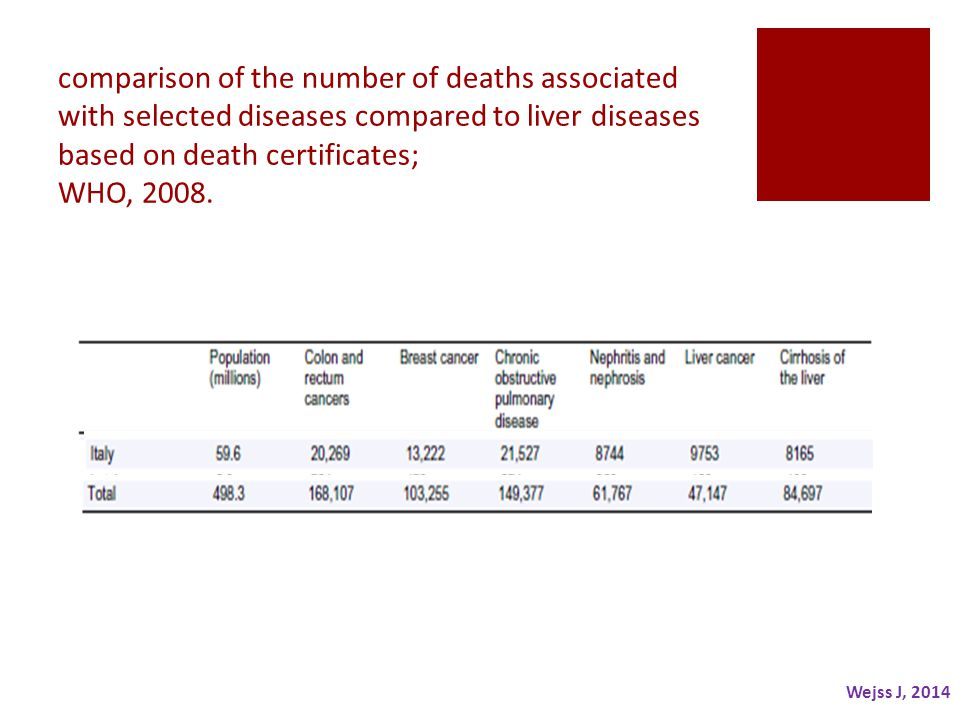 comparison of the number of deaths associated with selected diseases compared to liver diseases based on death certificates; WHO, 2008.