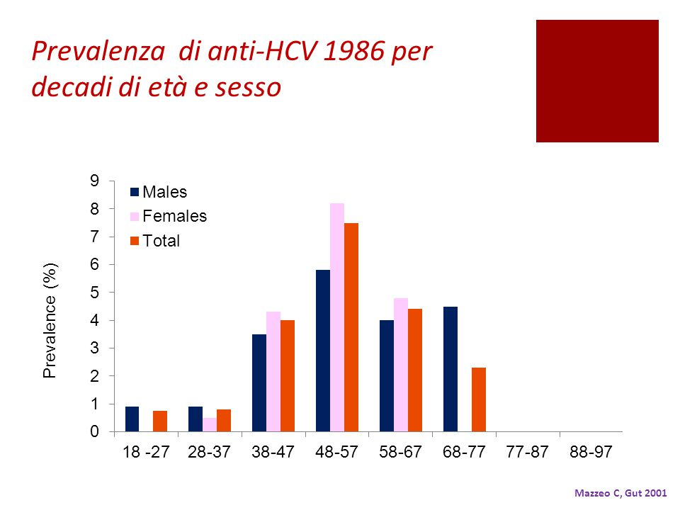 Prevalenza di anti-HCV 1986 per decadi di età e sesso