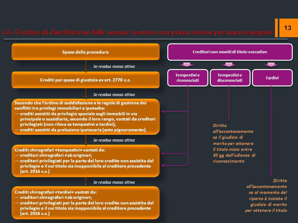1.6. L'ordine di distribuzione delle somme ricavate: una prima visione per macro-categorie