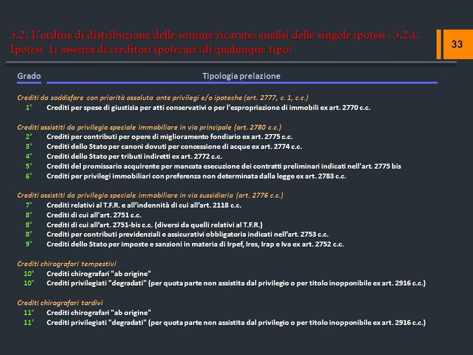 3.2. L'ordine di distribuzione delle somme ricavate: analisi delle singole ipotesi - 3.2.1. Ipotesi 1: assenza di creditori ipotecari (di qualunque tipo)