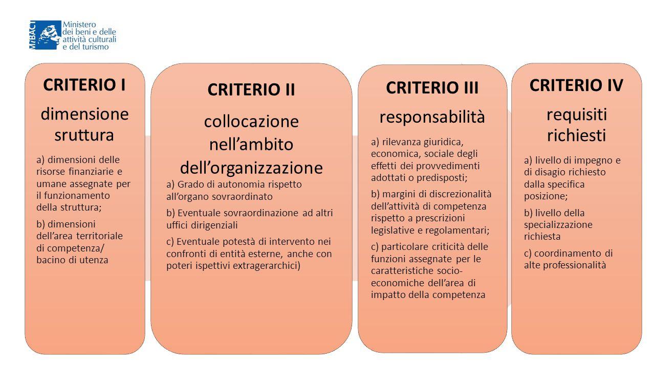 nell'ambito dell'organizzazione