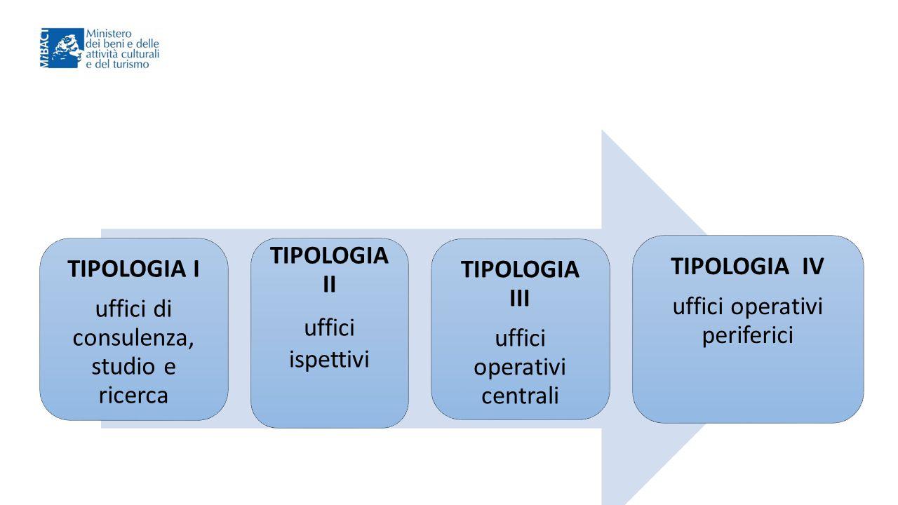 TIPOLOGIA I TIPOLOGIA II TIPOLOGIA III TIPOLOGIA IV