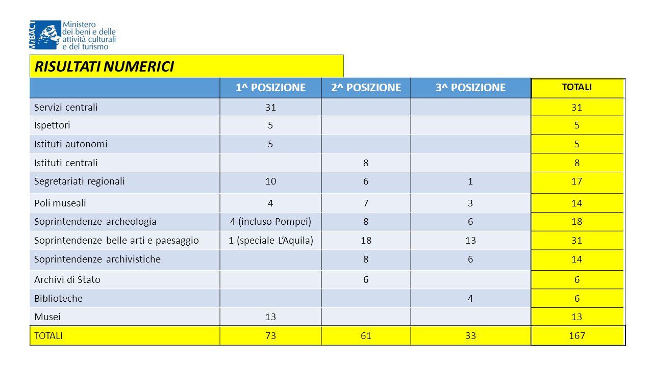 RISULTATI NUMERICI 1^ POSIZIONE 2^ POSIZIONE 3^ POSIZIONE TOTALI