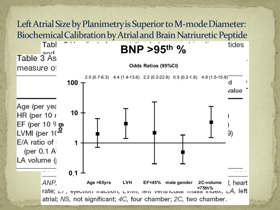 Left Atrial Size by Planimetry is Superior to M-mode Diameter: Biochemical Calibration by Atrial and Brain Natriuretic Peptide