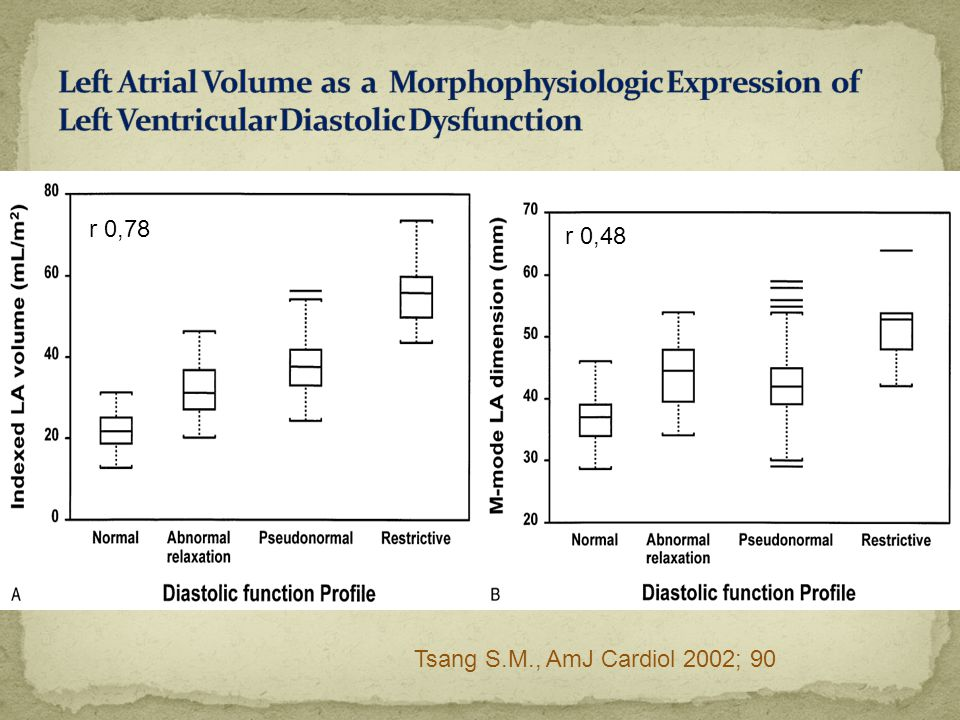 Left Atrial Volume as a Morphophysiologic Expression of Left Ventricular Diastolic Dysfunction