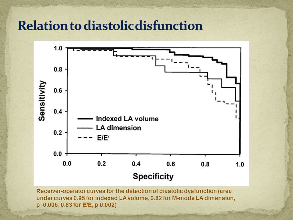 Relation to diastolic disfunction