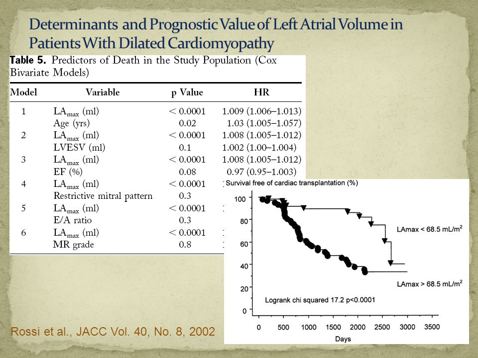 Determinants and Prognostic Value of Left Atrial Volume in Patients With Dilated Cardiomyopathy