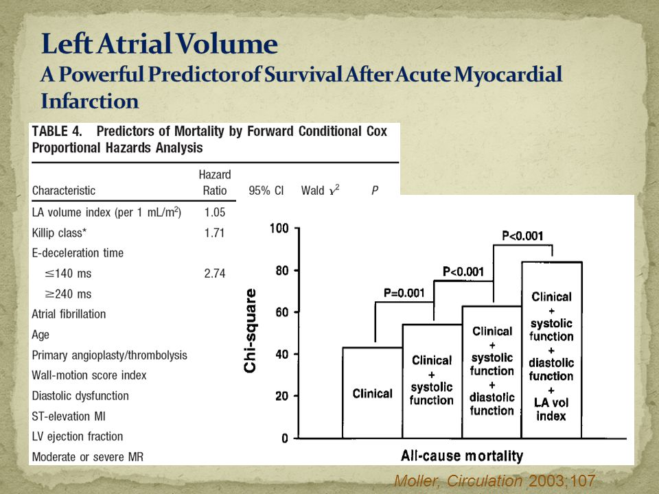 Left Atrial Volume A Powerful Predictor of Survival After Acute Myocardial Infarction