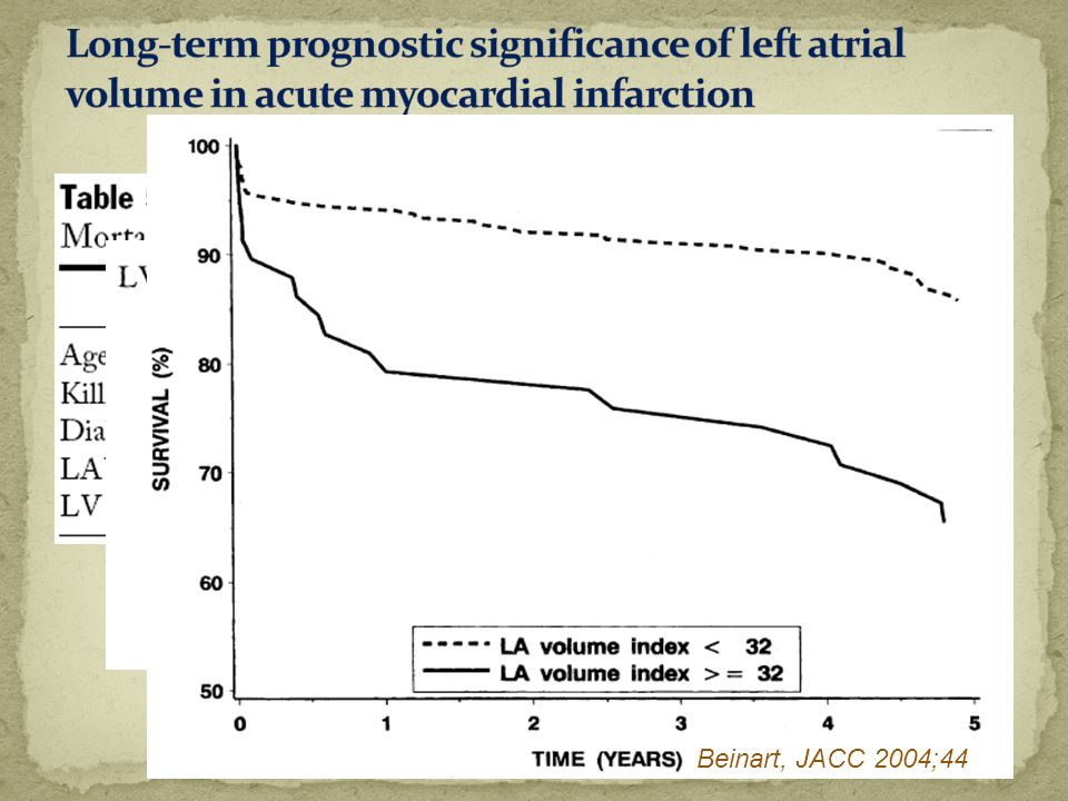 Long-term prognostic significance of left atrial volume in acute myocardial infarction