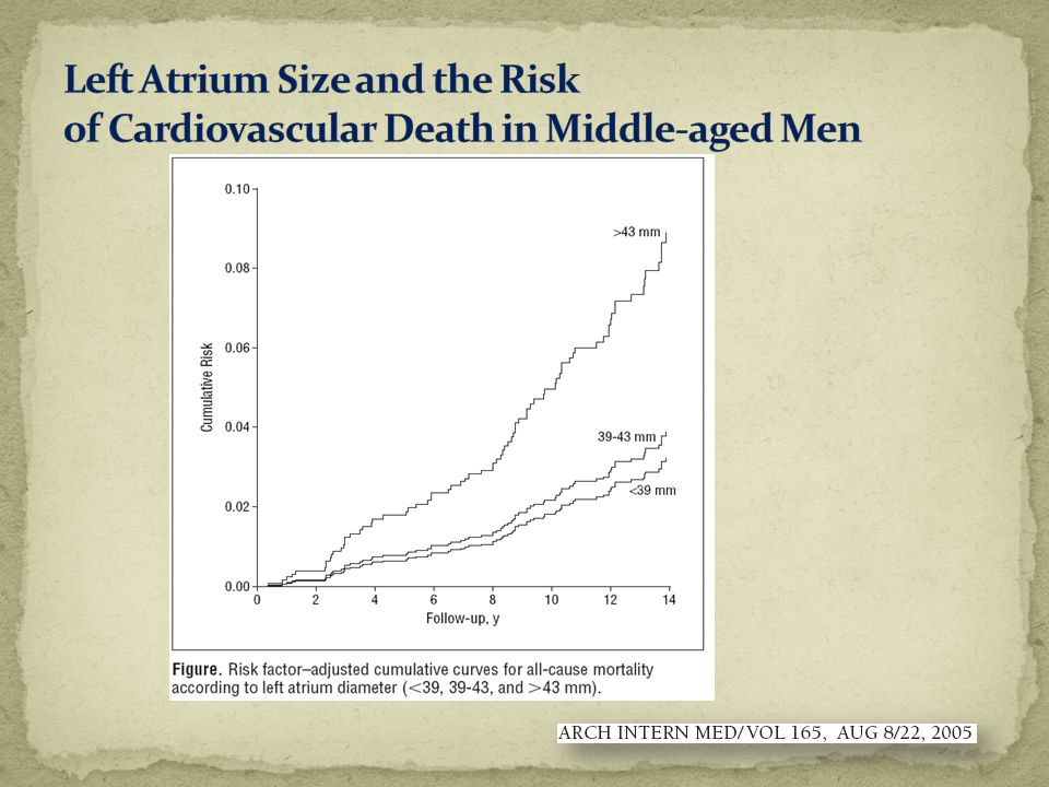 Left Atrium Size and the Risk of Cardiovascular Death in Middle-aged Men