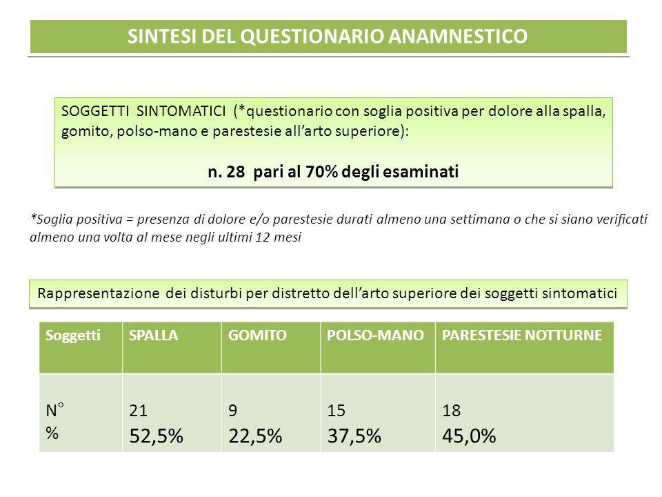 SINTESI DEL QUESTIONARIO ANAMNESTICO n. 28 pari al 70% degli esaminati