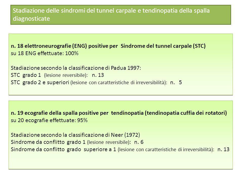 Stadiazione delle sindromi del tunnel carpale e tendinopatia della spalla diagnosticate