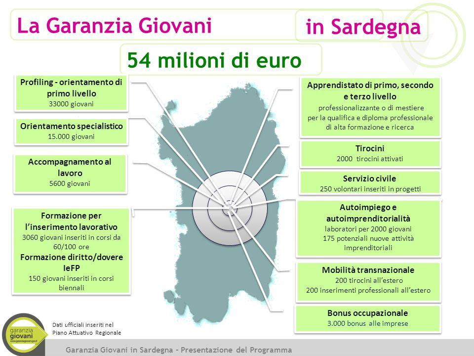 La Garanzia Giovani in Sardegna 54 milioni di euro