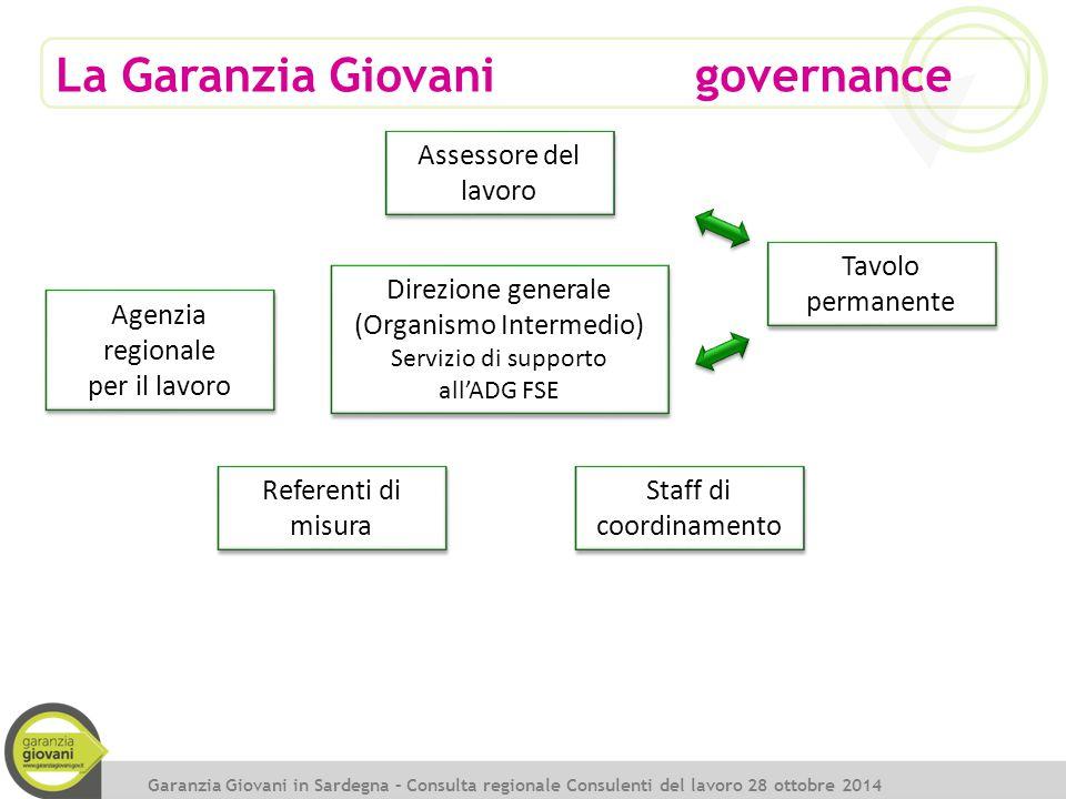 La Garanzia Giovani governance