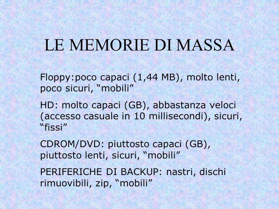 LE MEMORIE DI MASSA Floppy:poco capaci (1,44 MB), molto lenti, poco sicuri, mobili
