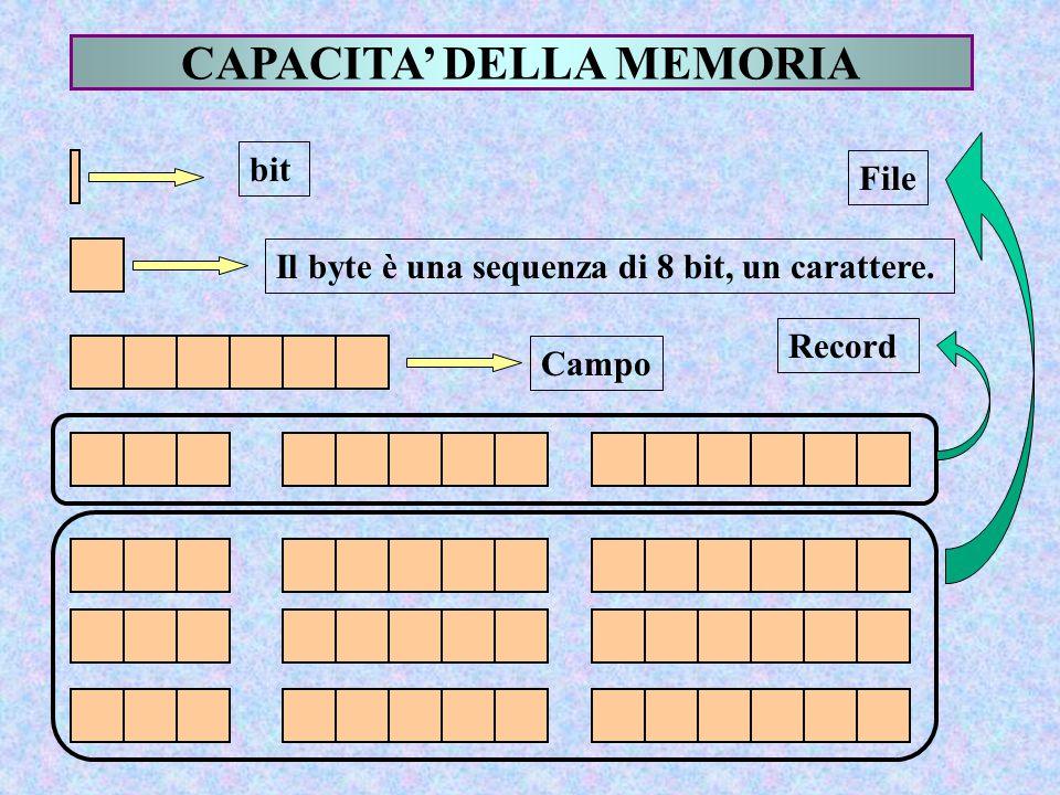 CAPACITA' DELLA MEMORIA