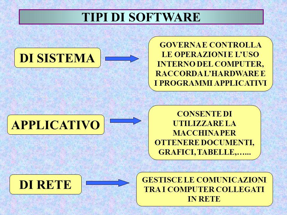 GESTISCE LE COMUNICAZIONI TRA I COMPUTER COLLEGATI IN RETE