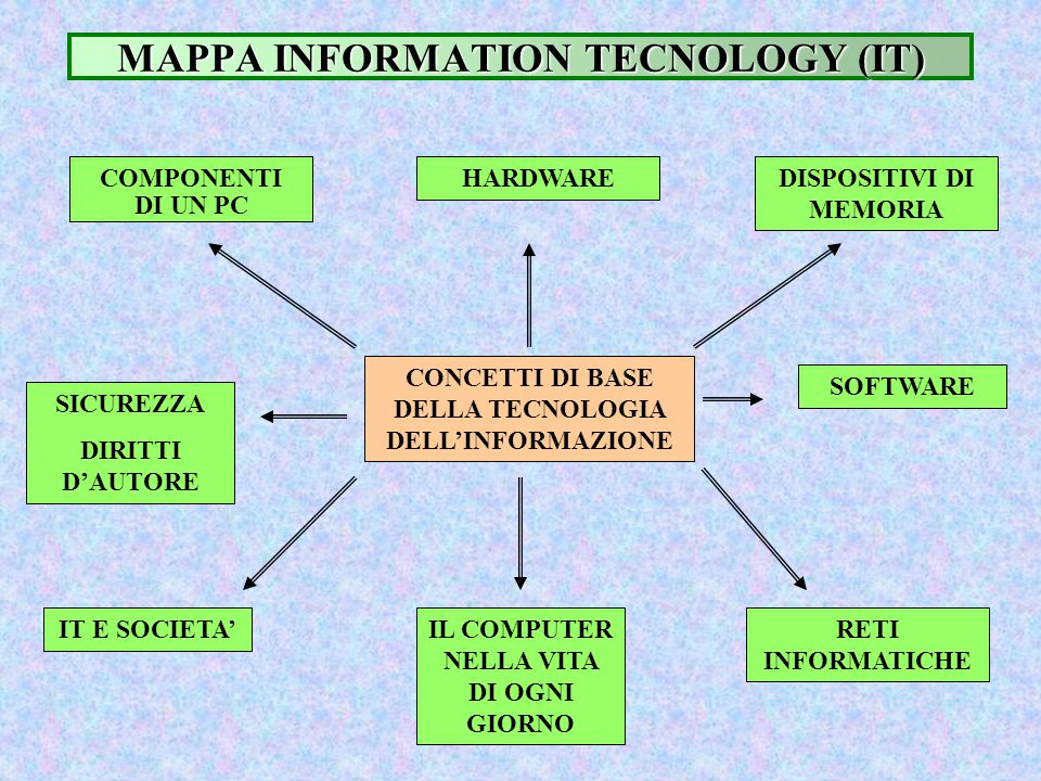 MAPPA INFORMATION TECNOLOGY (IT)
