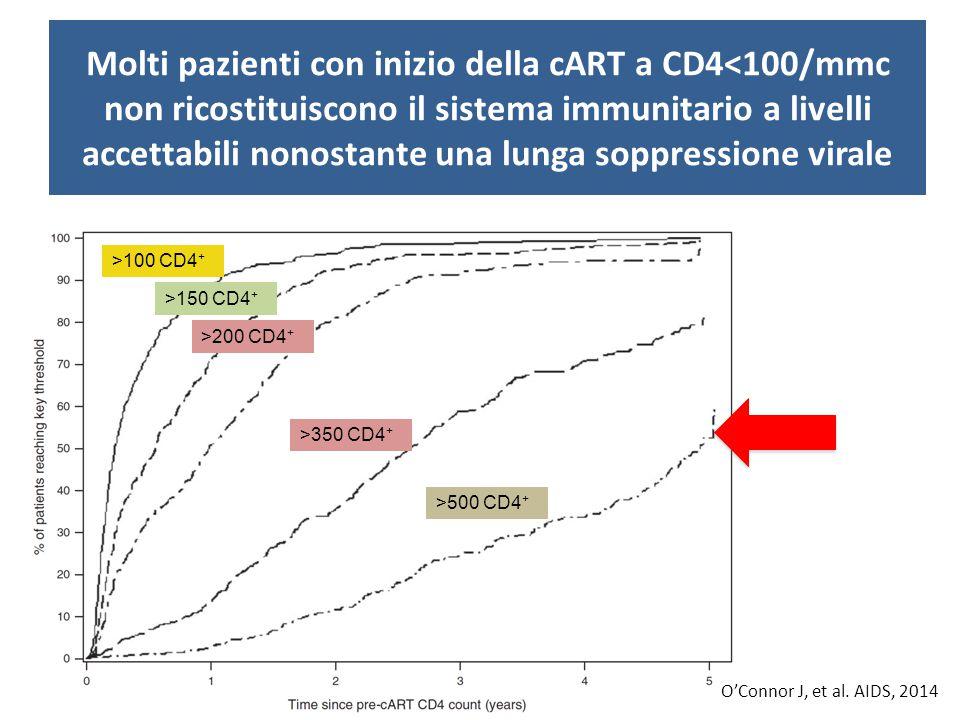 Molti pazienti con inizio della cART a CD4<100/mmc non ricostituiscono il sistema immunitario a livelli accettabili nonostante una lunga soppressione virale