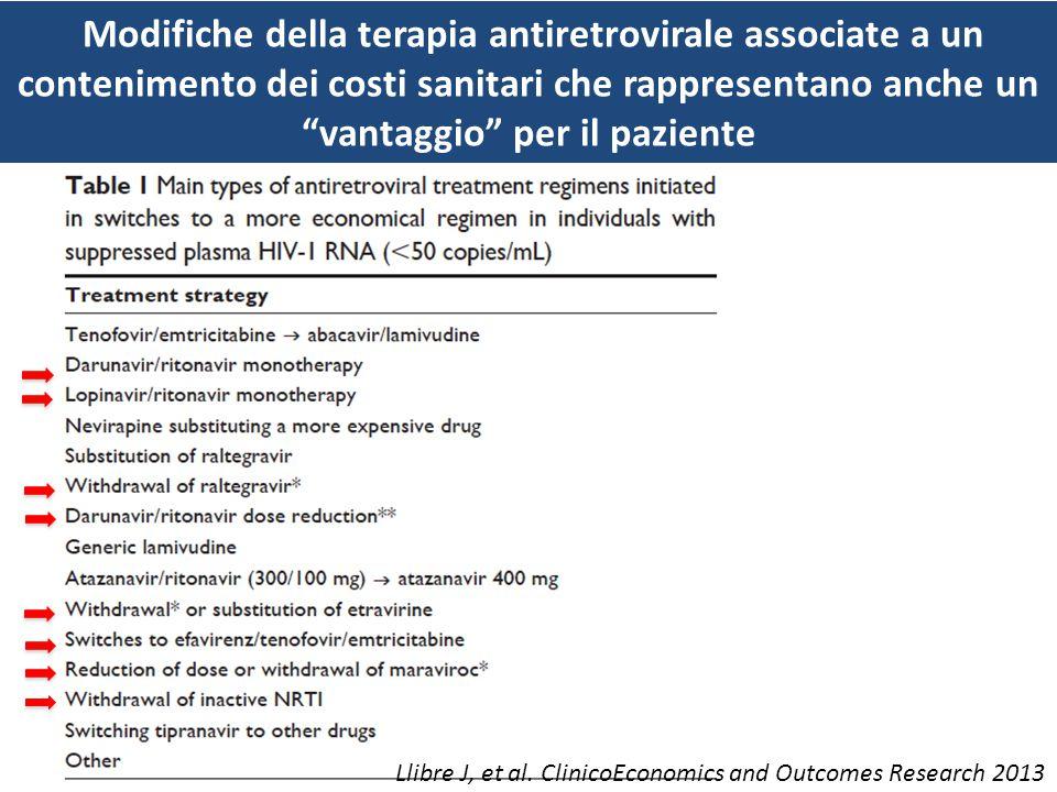 Modifiche della terapia antiretrovirale associate a un contenimento dei costi sanitari che rappresentano anche un vantaggio per il paziente