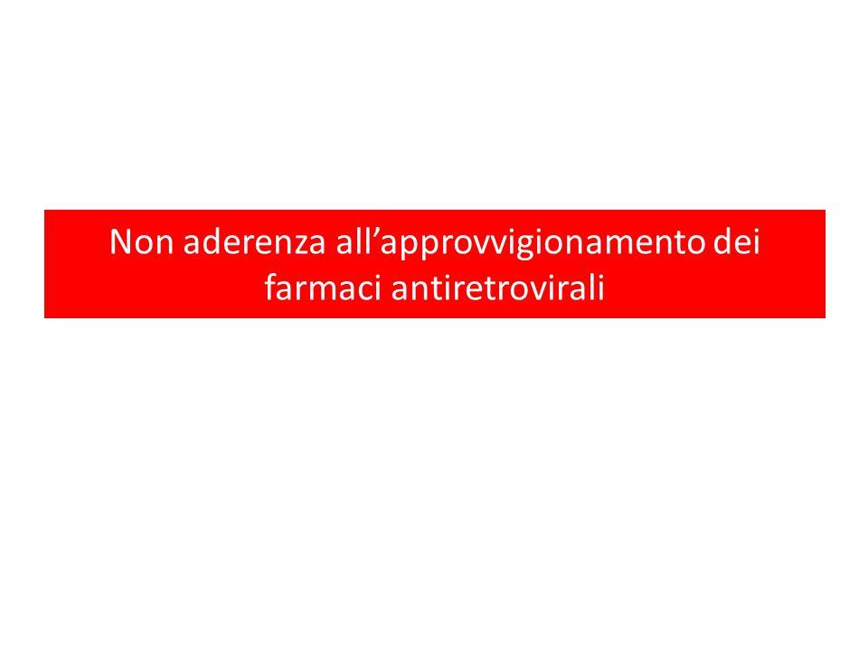 Non aderenza all'approvvigionamento dei farmaci antiretrovirali