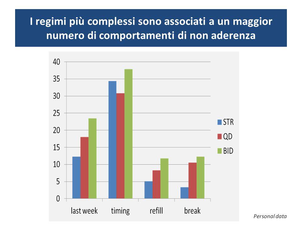 I regimi più complessi sono associati a un maggior numero di comportamenti di non aderenza